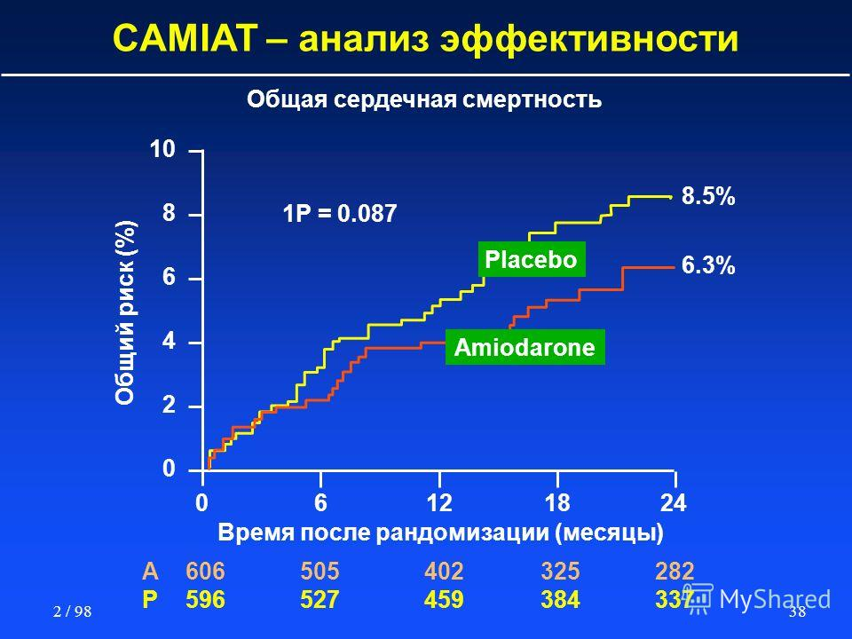 382 / 98 Общая сердечная смертность CAMIAT – анализ эффективности 10 8 6 4 2 0 0 A606505402325282 P596527459384337 6121824 1P = 0.087 6.3% 8.5% Placebo Amiodarone Общий риск (%) Время после рандомизации (месяцы)