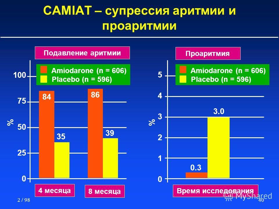 402 / 98 CAMIAT – супрессия аритмии и проаритмии 4 месяца 8 месяца Время исследования % Подавление аритмии Проаритмия % 100 75 50 25 0 Amiodarone (n = 606) Placebo (n = 596) 84 35 86 39 0.3 3.0 Amiodarone (n = 606) Placebo (n = 596) 543210543210