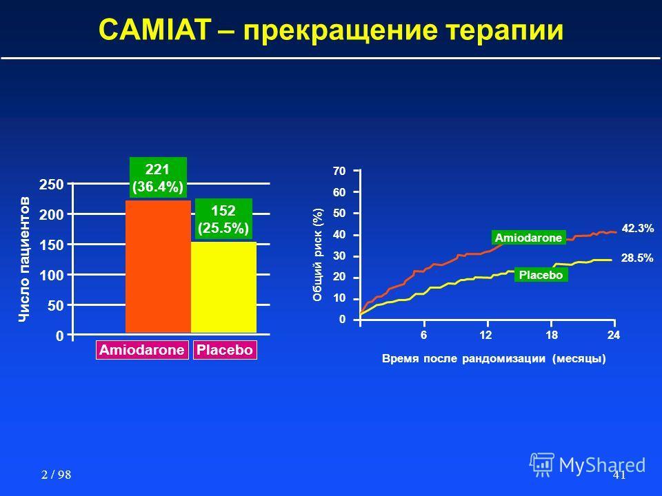 412 / 98 CAMIAT – прекращение терапии Число пациентов Amiodarone 250 200 150 100 50 0 Placebo Общий риск (%) 70 60 50 40 30 20 10 0 Время после рандомизации (месяцы) 42.3% 28.5% 152 (25.5%) 221 (36.4%) Amiodarone Placebo 6121824