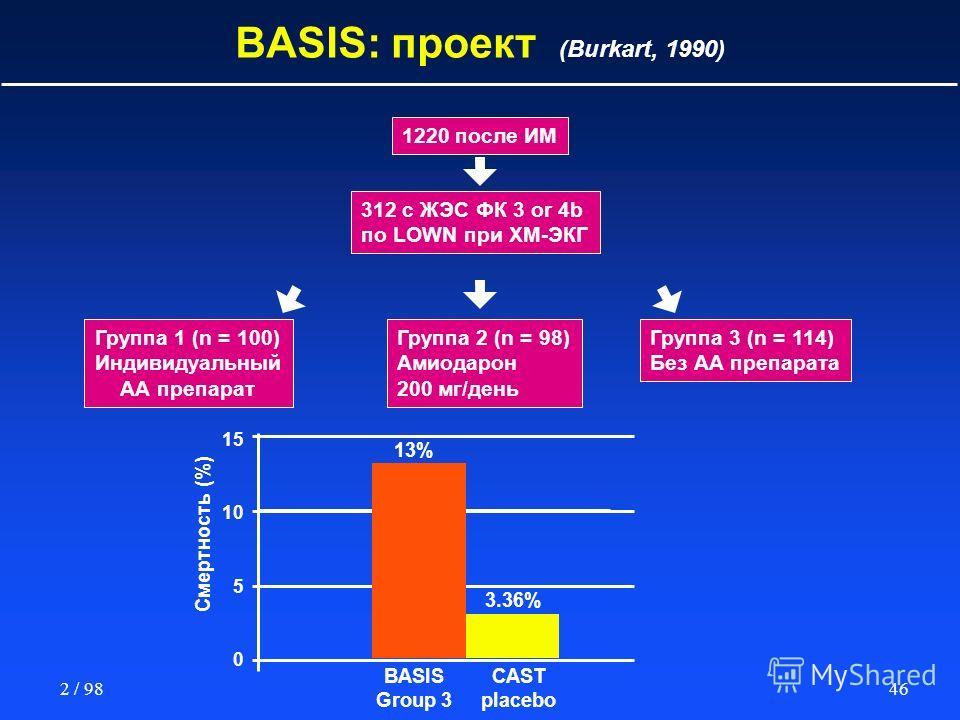 462 / 98 Группа 2 (n = 98) Амиодарон 200 мг/день Группа 1 (n = 100) Индивидуальный АА препарат Группа 3 (n = 114) Без АА препарата BASIS: проект (Burkart, 1990) 1220 после ИМ 312 с ЖЭС ФК 3 or 4b по LOWN при ХМ-ЭКГ Смертность (%) 15 10 5 0 BASIS Grou