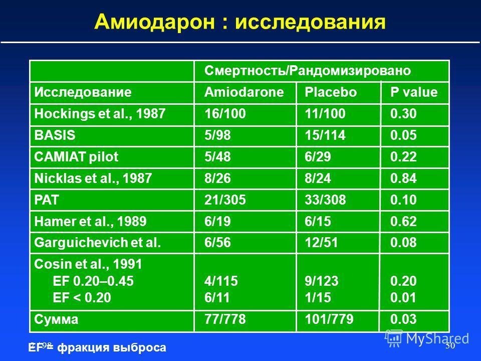 502 / 98 Амиодарон : исследования Смертность/Рандомизировано ИсследованиеAmiodaronePlaceboP value Hockings et al., 1987 16/10011/1000.30 BASIS 5/9815/1140.05 CAMIAT pilot 5/486/290.22 Nicklas et al., 1987 8/268/240.84 PAT 21/30533/3080.10 Hamer et al