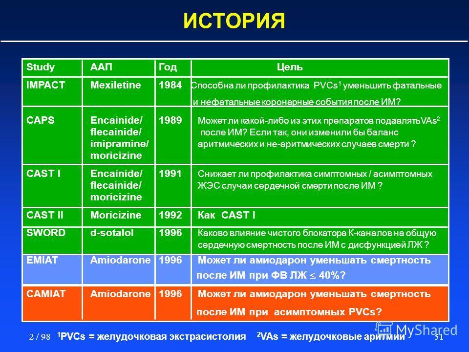 512 / 98 ИСТОРИЯ StudyААПГод Цель IMPACT Mexiletine1984 Способна ли профилактика PVCs 1 уменьшить фатальные и нефатальные коронарные события после ИМ? CAPS Encainide/1989 Может ли какой-либо из этих препаратов подавлятьVAs 2 flecainide/ после ИМ? Есл