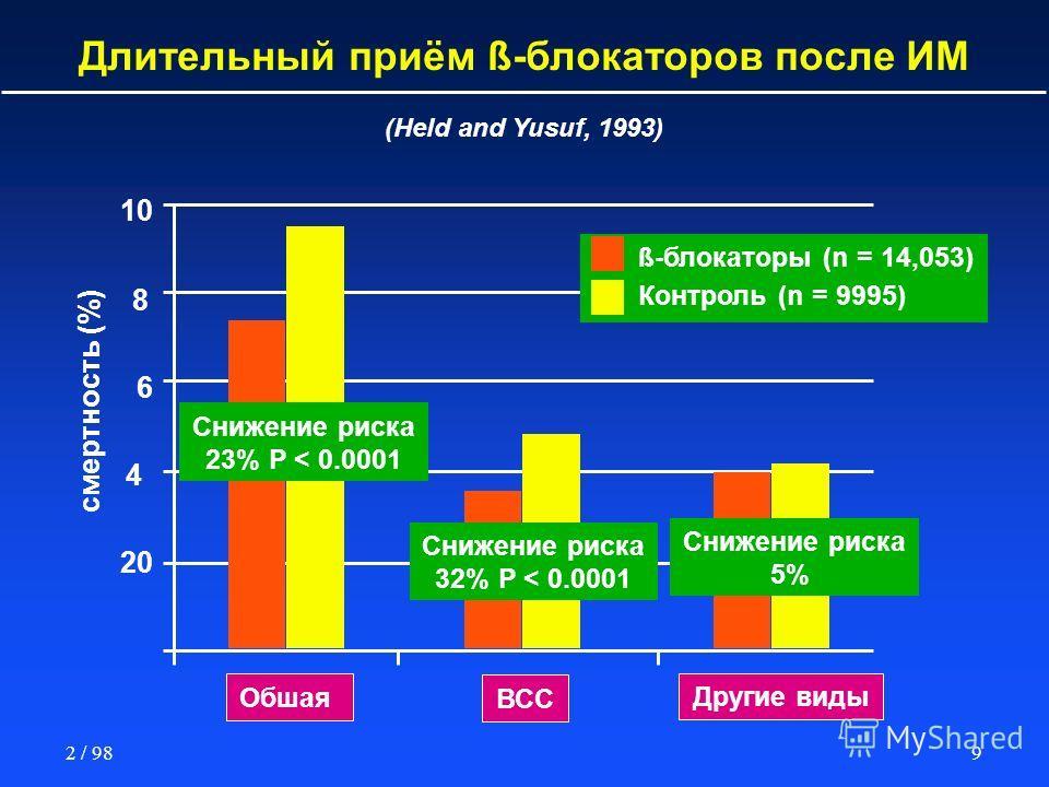 92 / 98 10 8 6 4 20 Обшая (Held and Yusuf, 1993) ВСС Другие виды смертность (%) Снижение риска 23% P < 0.0001 Снижение риска 32% P < 0.0001 Снижение риска 5% ß-блокаторы (n = 14,053) Контроль (n = 9995) Длительный приём ß-блокаторов после ИМ