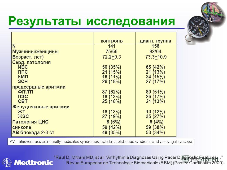 Результаты исследования контрольдиагн. группа N141156 Мужчины\женщины75/6692/64 Возраст, лет)72.2+9.3 73.3+10.9 Серд. патология ИБС50 (35%)65 (42%) ППС21 (15%)21 (13%) КМП16 (11%)24 (15%) ЗСН26 (18%)27 (17%) предсердные аритмии ФП\ТП87 (62%)80 (51%)