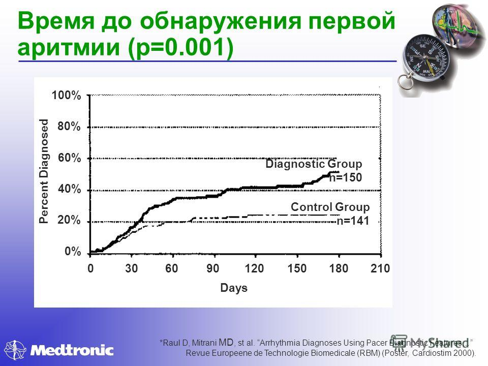 Время до обнаружения первой аритмии (p=0.001) Days Percent Diagnosed 2101801501209060300 100% 80% 60% 40% 20% 0% Diagnostic Group n=150 Control Group n=141 *Raul D, Mitrani MD, st al. Arrhythmia Diagnoses Using Pacer Diagnostic Features… Revue Europe