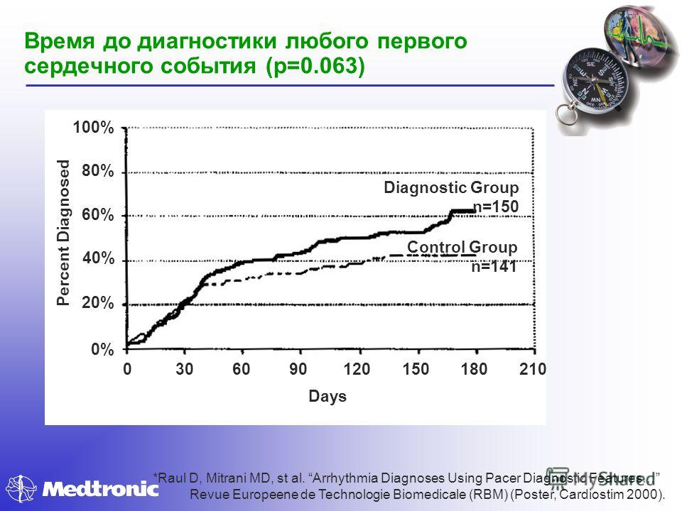 Время до диагностики любого первого сердечного события (p=0.063) Days Percent Diagnosed 2101801501209060300 100% 80% 60% 40% 20% 0% Diagnostic Group n=150 Control Group n=141 *Raul D, Mitrani MD, st al. Arrhythmia Diagnoses Using Pacer Diagnostic Fea