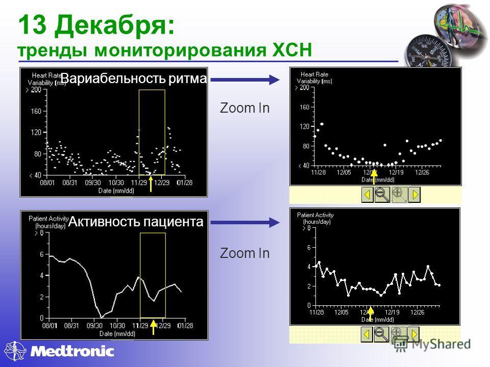 13 Декабря: тренды мониторирования ХСН Вариабельность ритма Zoom In Активность пациента