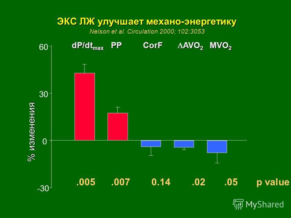 -30 0 30 60 dP/dt max PP PP % изменения ЭКС ЛЖ улучшает механо-энергетику CorF AVO 2 AVO 2 MVO 2.005.007 0.14.02.05 p value Nelson et al. Circulation 2000; 102:3053
