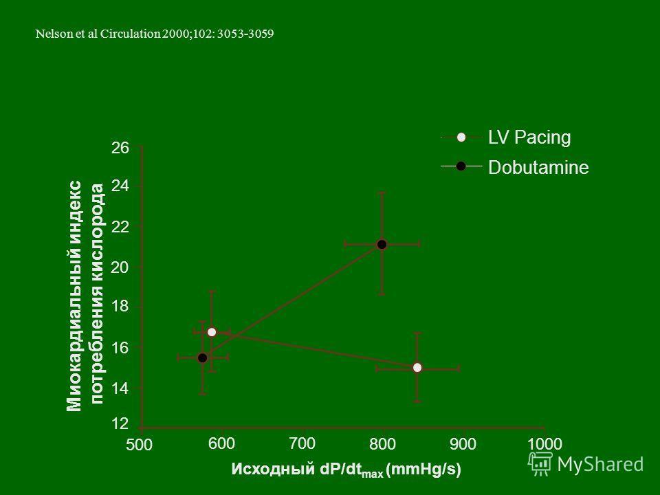 500 600700 8009001000 12 14 16 18 20 22 24 26 Миокардиальный индекс потребления кислорода Исходный dP/dt max (mmHg/s) LV Pacing Dobutamine Nelson et al Circulation 2000;102: 3053-3059