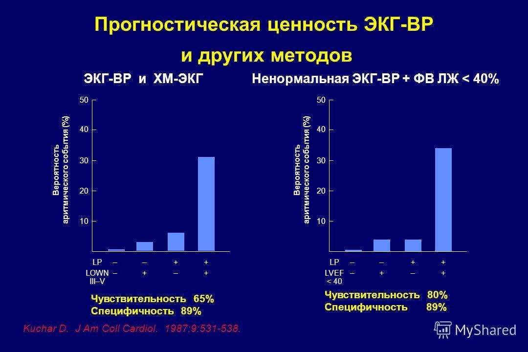 Прогностическая ценность ЭКГ-ВР и других методов ЭКГ-ВР и ХМ-ЭКГНенормальная ЭКГ-ВР + ФВ ЛЖ < 40% Kuchar D. J Am Coll Cardiol. 1987;9:531-538. 10 20 30 40 50 ––++LP –+–+LOWN III–V Чувствительность 65% Специфичность 89% Вероятность аритмического событ