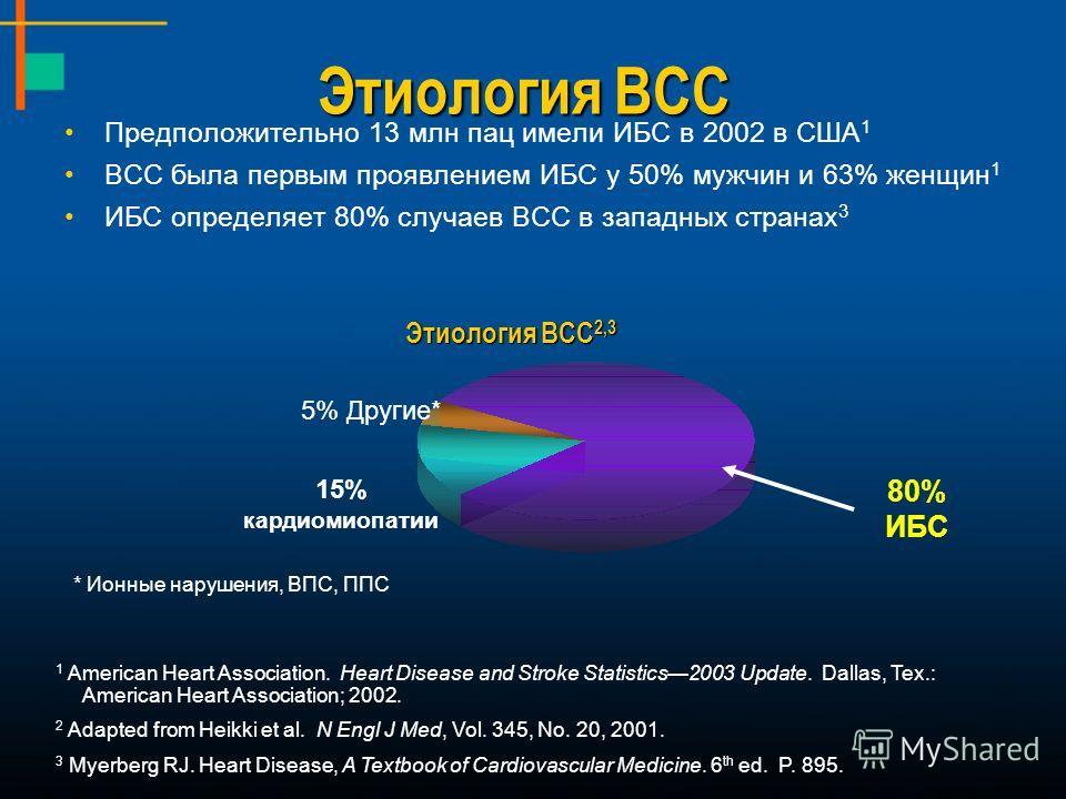 Этиология ВСС Предположительно 13 млн пац имели ИБС в 2002 в США 1 ВСС была первым проявлением ИБС у 50% мужчин и 63% женщин 1 ИБС определяет 80% случаев ВСС в западных странах 3 1 American Heart Association. Heart Disease and Stroke Statistics2003 U