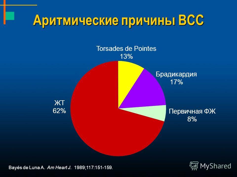 Bayés de Luna A. Am Heart J. 1989;117:151-159. Аритмические причины ВСС Брадикардия 17% ЖT 62% Первичная ФЖ 8% Torsades de Pointes 13%