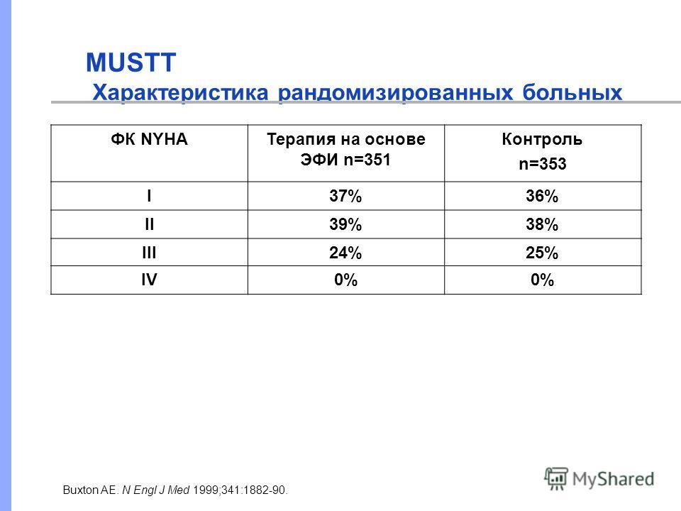 MUSTT Характеристика рандомизированных больных Buxton AE. N Engl J Med 1999;341:1882-90. ФК NYHAТерапия на основе ЭФИ n=351 Контроль n=353 I37%36% II39%38% III24%25% IV0%
