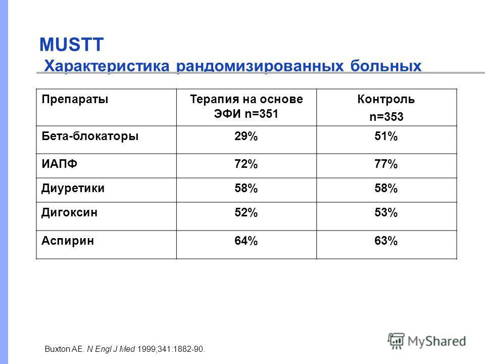 MUSTT Характеристика рандомизированных больных Buxton AE. N Engl J Med 1999;341:1882-90. ПрепаратыТерапия на основе ЭФИ n=351 Контроль n=353 Бета-блокаторы29%51% ИАПФ72%77% Диуретики58% Дигоксин52%53% Аспирин64%63%