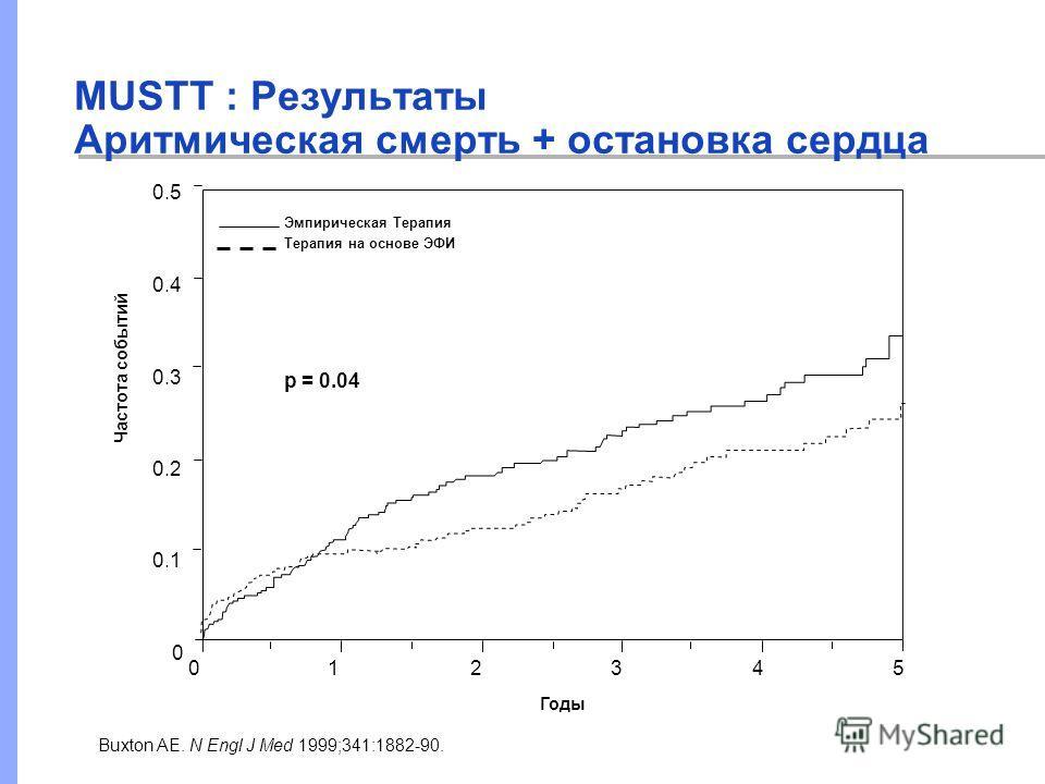 MUSTT : Результаты Аритмическая смерть + остановка сердца Buxton AE. N Engl J Med 1999;341:1882-90. Эмпирическая Терапия Терапия на основе ЭФИ p = 0.04 Годы 012345 0 0.1 0.2 0.3 0.4 0.5 Частота событий