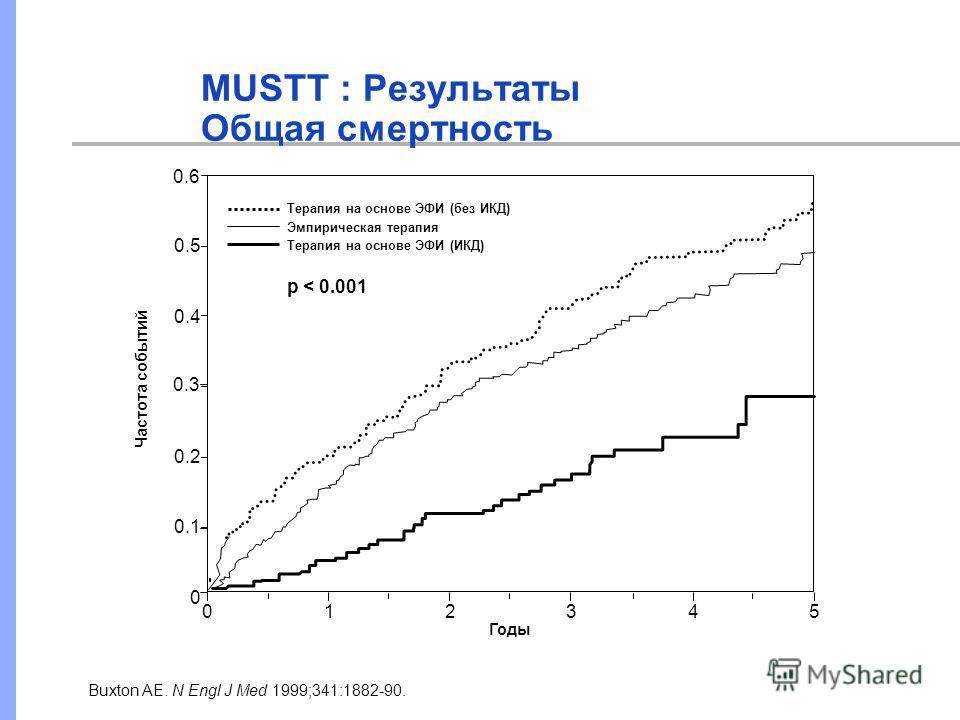 MUSTT : Результаты Общая смертность Терапия на основе ЭФИ (без ИКД) Эмпирическая терапия Терапия на основе ЭФИ (ИКД) p < 0.001 Годы 012345 0 0.1 0.2 0.3 0.4 0.5 0.6 Частота событий Buxton AE. N Engl J Med 1999;341:1882-90.
