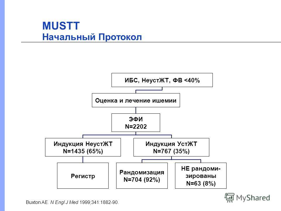 MUSTT Начальный Протокол Buxton AE. N Engl J Med 1999;341:1882-90. ИБС, НеустЖТ, ФВ
