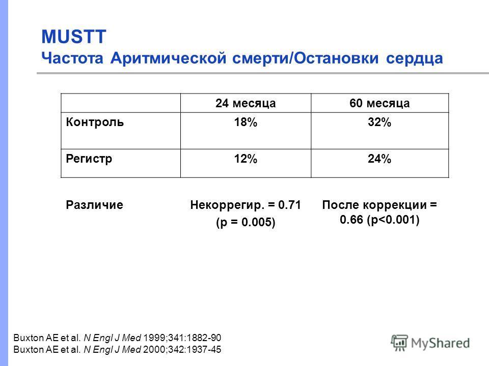 Buxton AE et al. N Engl J Med 1999;341:1882-90 Buxton AE et al. N Engl J Med 2000;342:1937-45 MUSTT Частота Аритмической смерти/Остановки сердца 24 месяца60 месяца Контроль18%32% Регистр12%24% РазличиеНекоррегир. = 0.71 (p = 0.005) После коррекции =