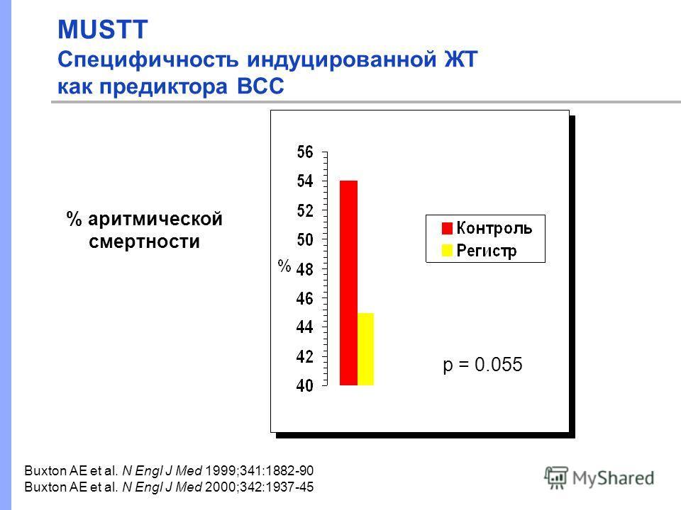 % аритмической смертности p = 0.055 Buxton AE et al. N Engl J Med 1999;341:1882-90 Buxton AE et al. N Engl J Med 2000;342:1937-45 MUSTT Специфичность индуцированной ЖТ как предиктора ВСС