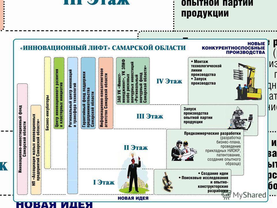 Место НП РЦИТТ в инновационной инфраструктуре Самарской области