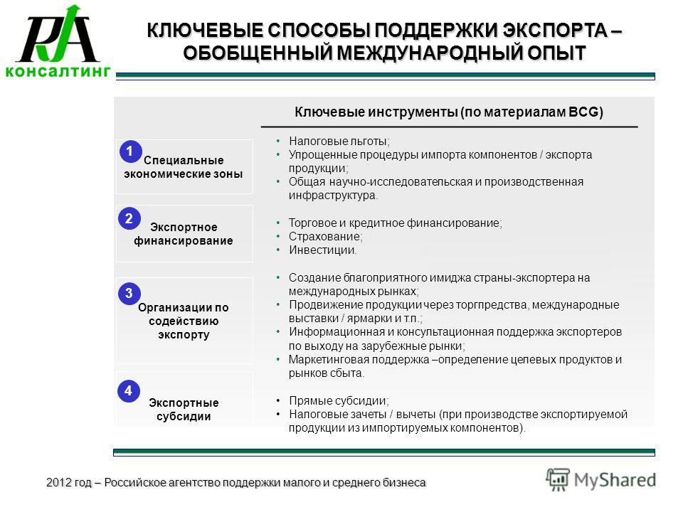 2012 год – Российское агентство поддержки малого и среднего бизнеса КЛЮЧЕВЫЕ СПОСОБЫ ПОДДЕРЖКИ ЭКСПОРТА – ОБОБЩЕННЫЙ МЕЖДУНАРОДНЫЙ ОПЫТ Экспортное финансирование Организации по содействию экспорту Экспортные субсидии 1 2 3 4 Ключевые инструменты (по