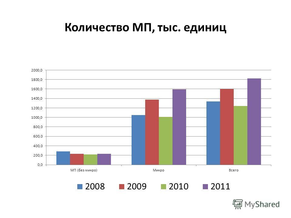 Количество МП, тыс. единиц