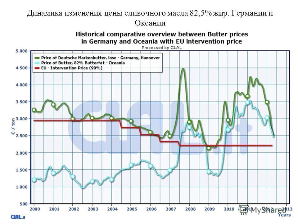Динамика изменения цены сливочного масла 82,5% жир. Германии и Океании