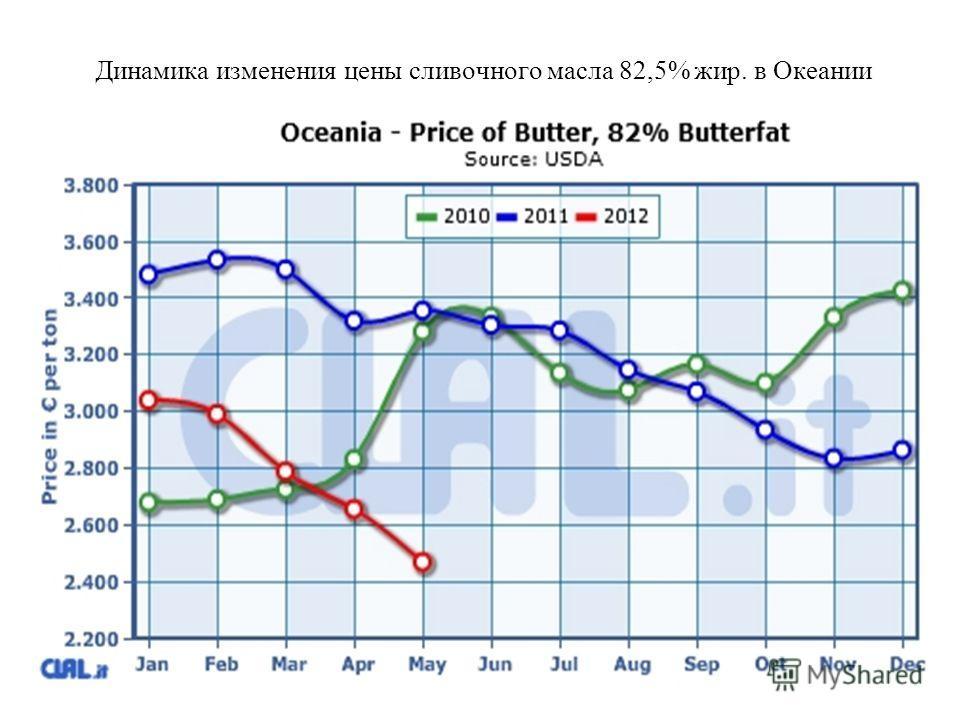Динамика изменения цены сливочного масла 82,5% жир. в Океании