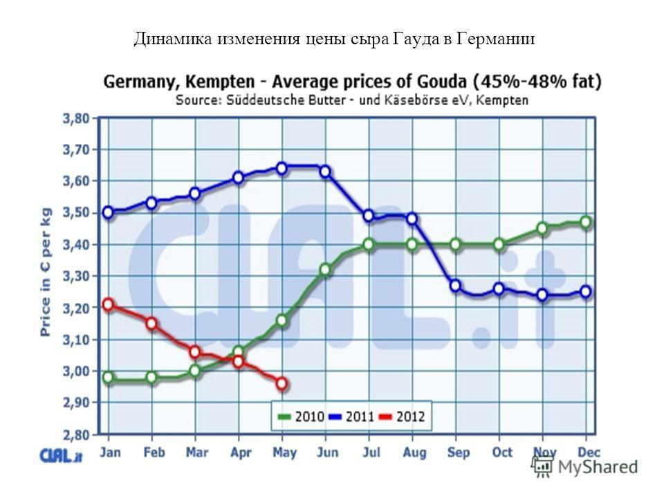 Динамика изменения цены сыра Гауда в Германии