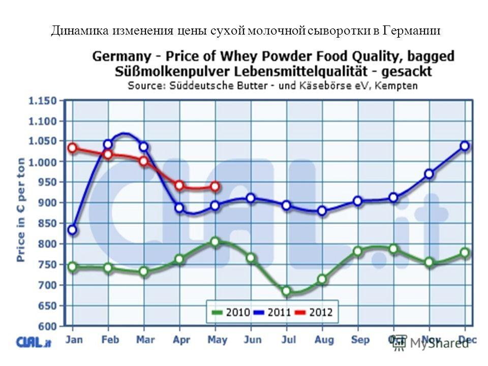 Динамика изменения цены сухой молочной сыворотки в Германии
