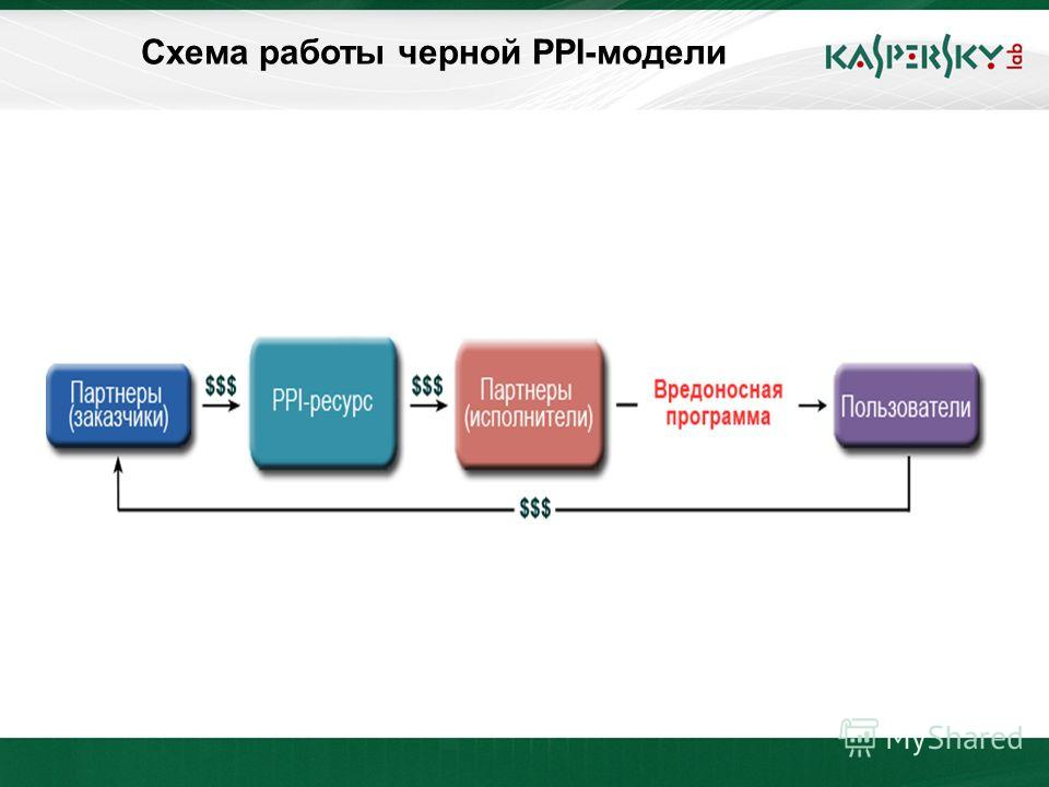 Click to edit Master title style Click to edit Master text styles –Second level Third level –Fourth level »Fifth level June 10 th, 2009Event details (title, place) Схема работы черной PPI-модели