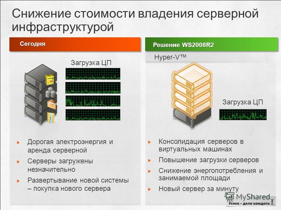 Снижение стоимости владения серверной инфраструктурой Решение WS2008R2 Консолидация серверов в виртуальных машинах Повышение загрузки серверов Снижение энергопотребления и занимаемой площади Новый сервер за минуту Hyper-V Сегодня Загрузка ЦП Дорогая