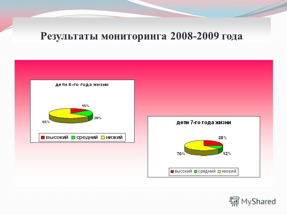 Результаты мониторинга 2008-2009 года