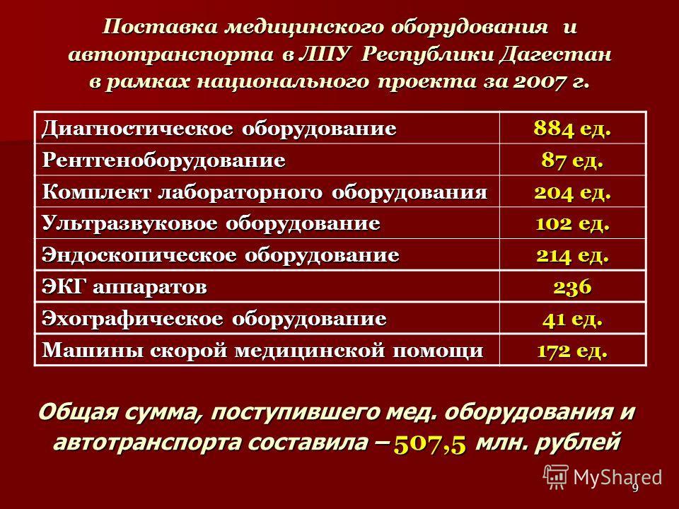 9 Поставка медицинского оборудования и автотранспорта в ЛПУ Республики Дагестан в рамках национального проекта за 2007 г. Диагностическое оборудование 884 ед. Рентгеноборудование 87 ед. Комплект лабораторного оборудования 204 ед. Ультразвуковое обору