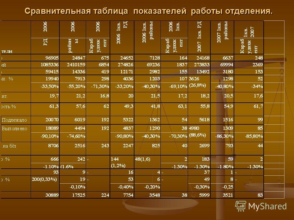 Сравнительная таблица показателей работы отделения. Сравнительная таблица показателей работы отделения.