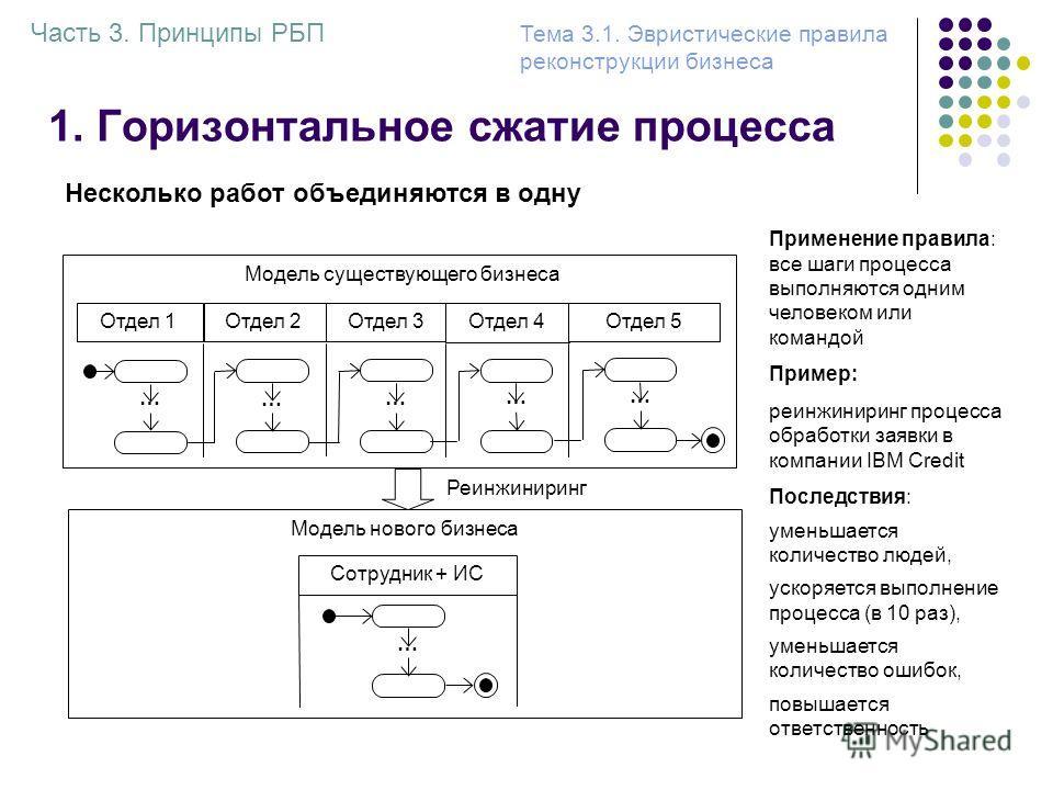 1. Горизонтальное сжатие процесса Часть 3. Принципы РБП Тема 3.1. Эвристические правила реконструкции бизнеса Несколько работ объединяются в одну Применение правила: все шаги процесса выполняются одним человеком или командой Пример: реинжиниринг проц