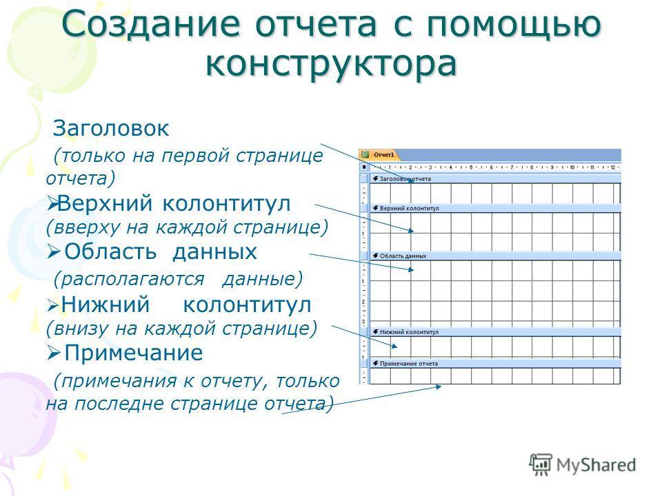 Создание отчета с помощью конструктора Заголовок (только на первой странице отчета) Верхний колонтитул (вверху на каждой странице) Область данных (располагаются данные) Нижний колонтитул (внизу на каждой странице) Примечание (примечания к отчету, тол