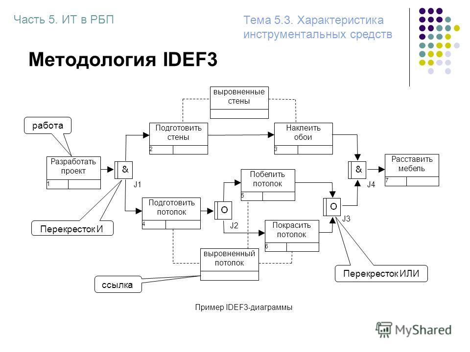 Методология IDEF3 Разработать проект 1 Наклеить обои 3 Подготовить потолок 4 Подготовить стены 2 Побелить потолок 5 Покрасить потолок 6 J1 J2 J3 J4 Расставить мебель 7 Пример IDEF3-диаграммы выровненные стены выровненный потолок Часть 5. ИТ в РБП Тем