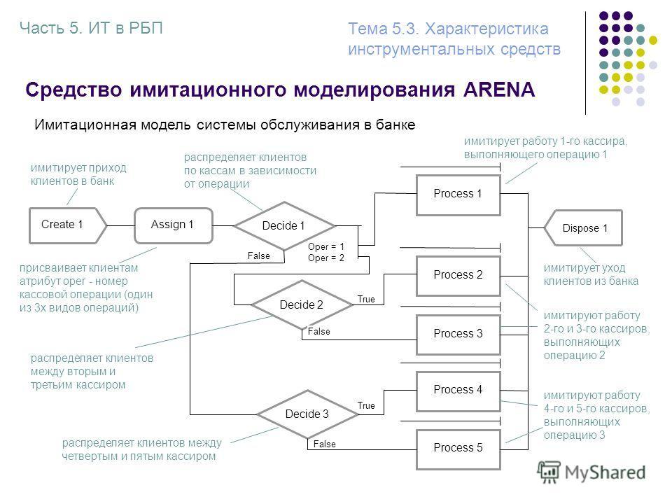 Средство имитационного моделирования ARENA Create 1Assign 1 Decide 1 Decide 2 Process 1 Process 2 Dispose 1 Process 3 Decide 3 Process 4 Process 5 False True Oper = 1 Oper = 2 Имитационная модель системы обслуживания в банке имитирует приход клиентов