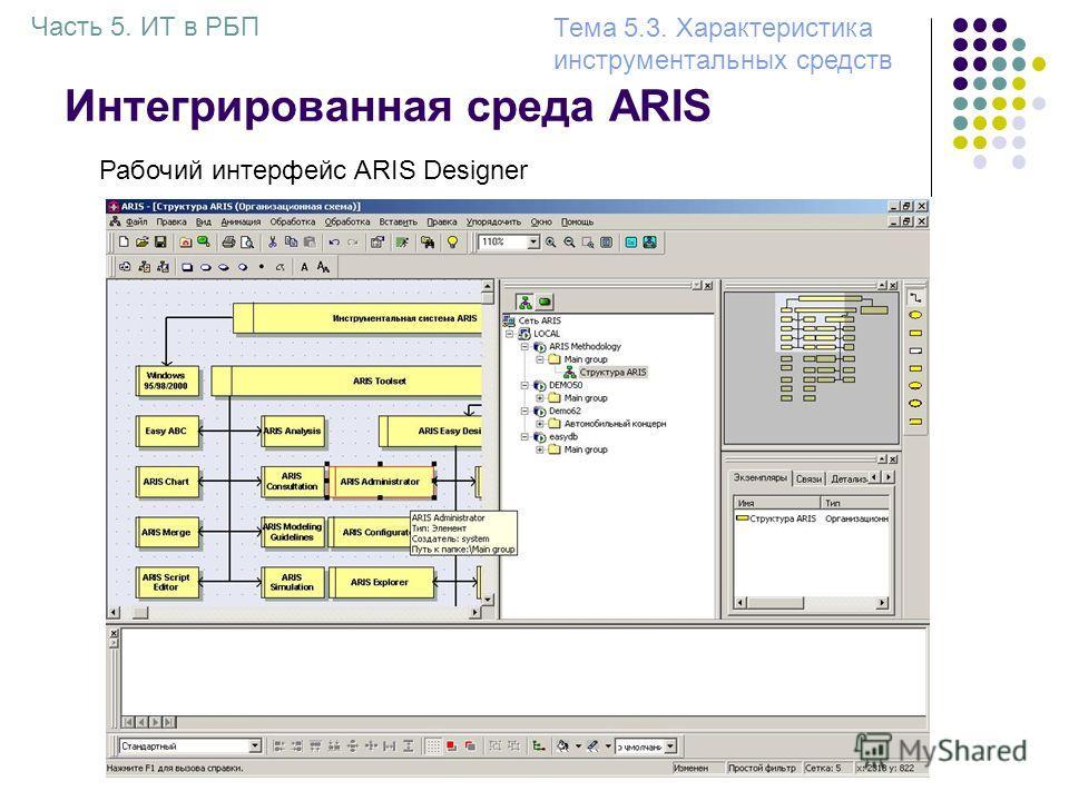 Интегрированная среда ARIS Рабочий интерфейс ARIS Designer Часть 5. ИТ в РБП Тема 5.3. Характеристика инструментальных средств