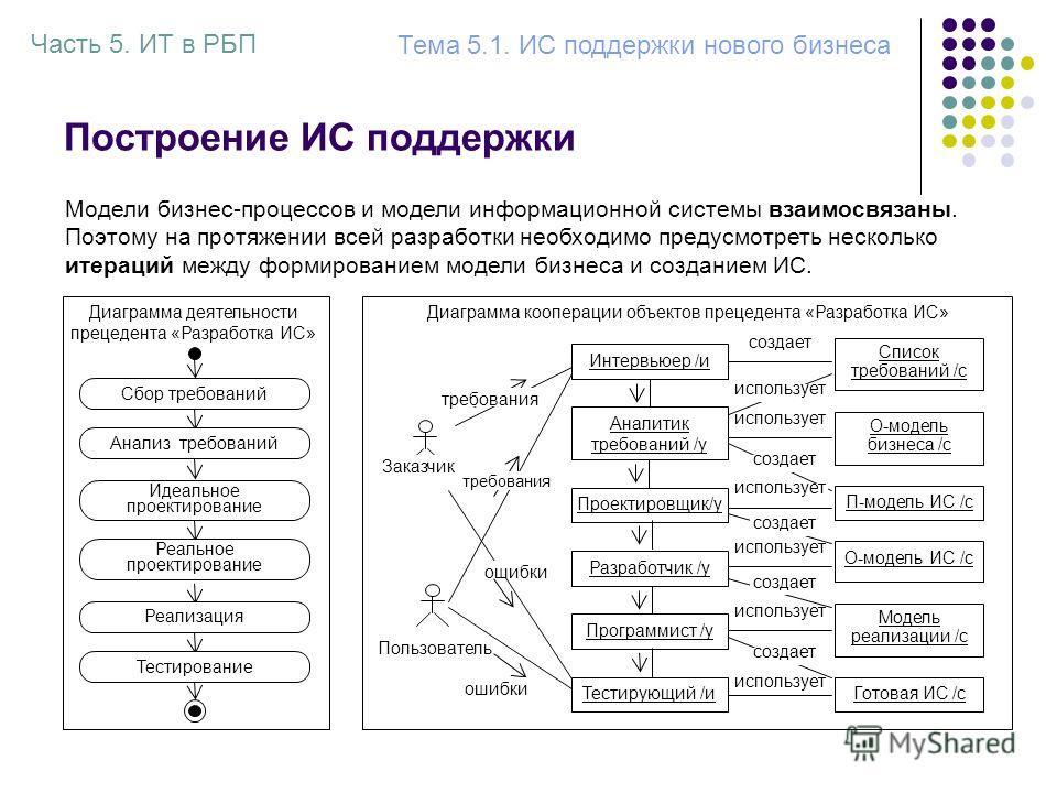 Построение ИС поддержки Часть 5. ИТ в РБП Тема 5.1. ИС поддержки нового бизнеса Модели бизнес-процессов и модели информационной системы взаимосвязаны. Поэтому на протяжении всей разработки необходимо предусмотреть несколько итераций между формировани