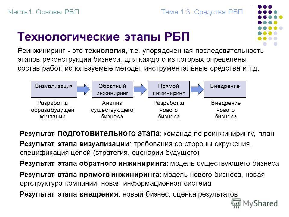 Технологические этапы РБП Реинжиниринг - это технология, т.е. упорядоченная последовательность этапов реконструкции бизнеса, для каждого из которых определены состав работ, используемые методы, инструментальные средства и т.д. ВизуализацияОбратный ин