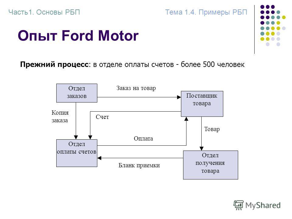 Опыт Ford Motor Прежний процесс: в отделе оплаты счетов - более 500 человек Отдел заказов Поставщик товара Заказ на товар Отдел оплаты счетов Копия заказа Бланк приемки Отдел получения товара Товар Счет Оплата Часть1. Основы РБПТема 1.4. Примеры РБП