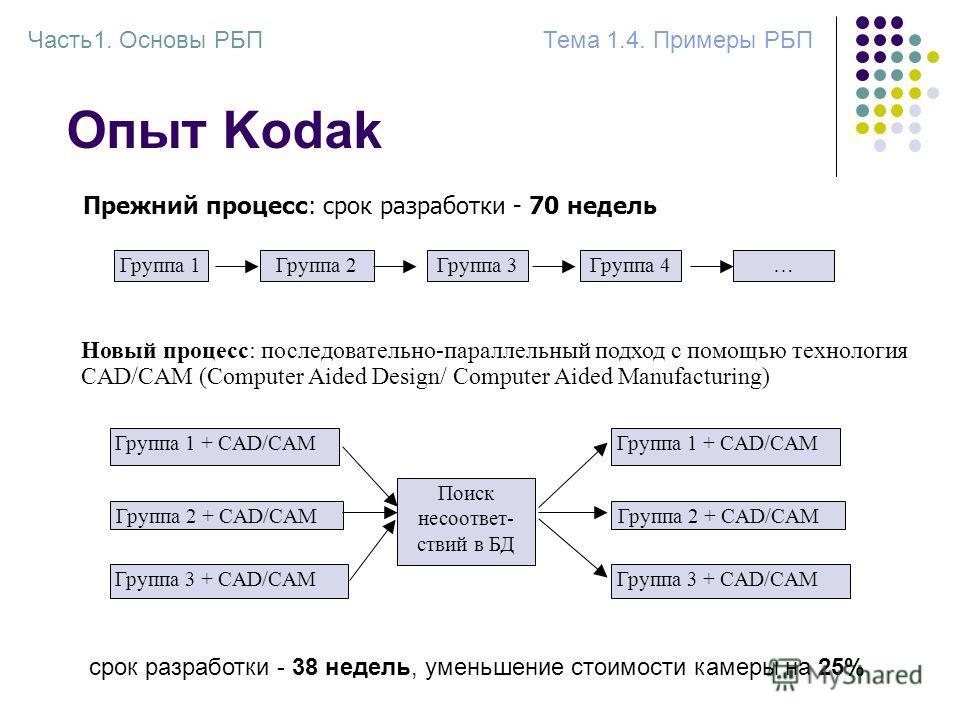 Опыт Kodak Прежний процесс: срок разработки - 70 недель Группа 1Группа 2Группа 3Группа 4… Новый процесс: последовательно-параллельный подход с помощью технология CAD/CAM (Computer Aided Design/ Computer Aided Manufacturing) Группа 1 + CAD/CAM Группа