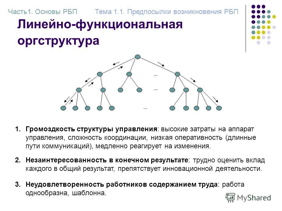 Линейно-функциональная оргструктура … … … 1.Громоздкость структуры управления: высокие затраты на аппарат управления, сложность координации, низкая оперативность (длинные пути коммуникаций), медленно реагирует на изменения. Часть1. Основы РБПТема 1.1