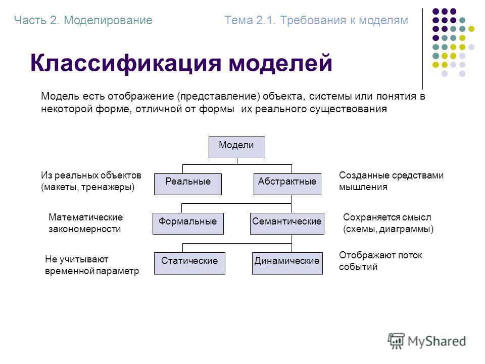 Классификация моделей Модели РеальныеАбстрактные Из реальных объектов (макеты, тренажеры) Созданные средствами мышления Модель есть отображение (представление) объекта, системы или понятия в некоторой форме, отличной от формы их реального существован