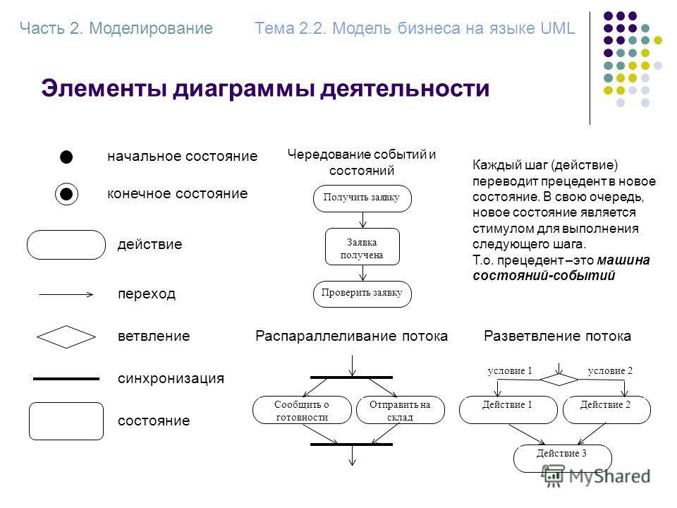 Элементы диаграммы деятельности Часть 2. МоделированиеТема 2.2. Модель бизнеса на языке UML начальное состояние конечное состояние действие переход ветвление синхронизация состояние Получить заявку Заявка получена Чередование событий и состояний Пров