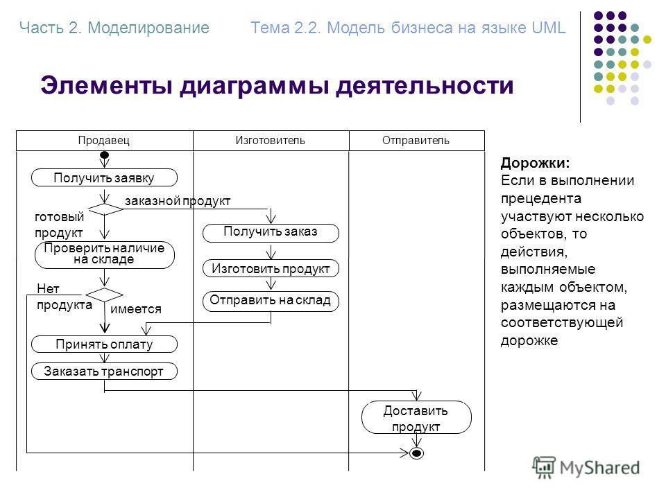 Элементы диаграммы деятельности Часть 2. МоделированиеТема 2.2. Модель бизнеса на языке UML Получить заявку заказной продукт Получить заказ Изготовить продукт Отправить на склад Заказать транспорт Доставить продукт Принять оплату Нет продукта имеется