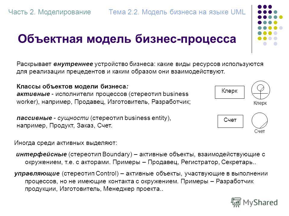Объектная модель бизнес-процесса Часть 2. МоделированиеТема 2.2. Модель бизнеса на языке UML Раскрывает внутреннее устройство бизнеса: какие виды ресурсов используются для реализации прецедентов и каким образом они взаимодействуют. Классы объектов мо