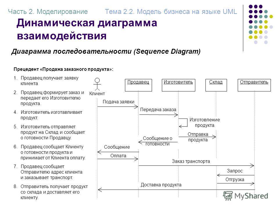 Динамическая диаграмма взаимодействия Часть 2. МоделированиеТема 2.2. Модель бизнеса на языке UML Диаграмма последовательности (Sequence Diagram) Подача заявки ПродавецСклад Клиент ОтправительИзготовитель Передача заказа Отправка продукта Сообщение о